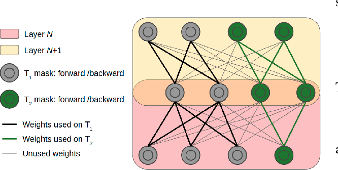 Figure 2 for Ternary Feature Masks: continual learning without any forgetting