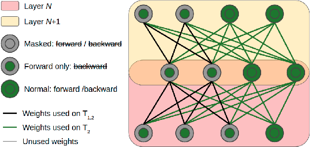 Figure 4 for Ternary Feature Masks: continual learning without any forgetting