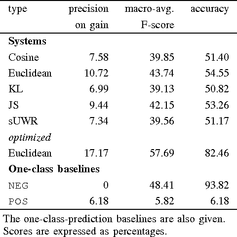 Figure 2 for Predicting the Effectiveness of Self-Training: Application to Sentiment Classification