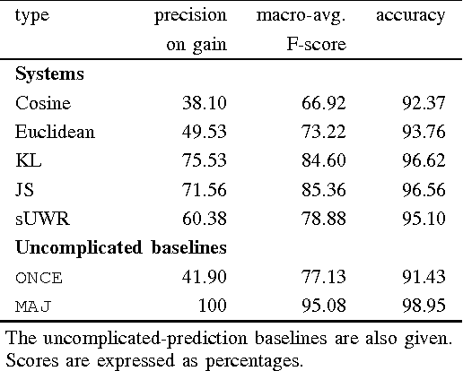 Figure 3 for Predicting the Effectiveness of Self-Training: Application to Sentiment Classification