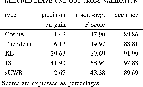 Figure 4 for Predicting the Effectiveness of Self-Training: Application to Sentiment Classification