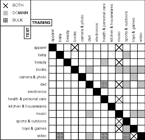 Figure 1 for Predicting the Effectiveness of Self-Training: Application to Sentiment Classification