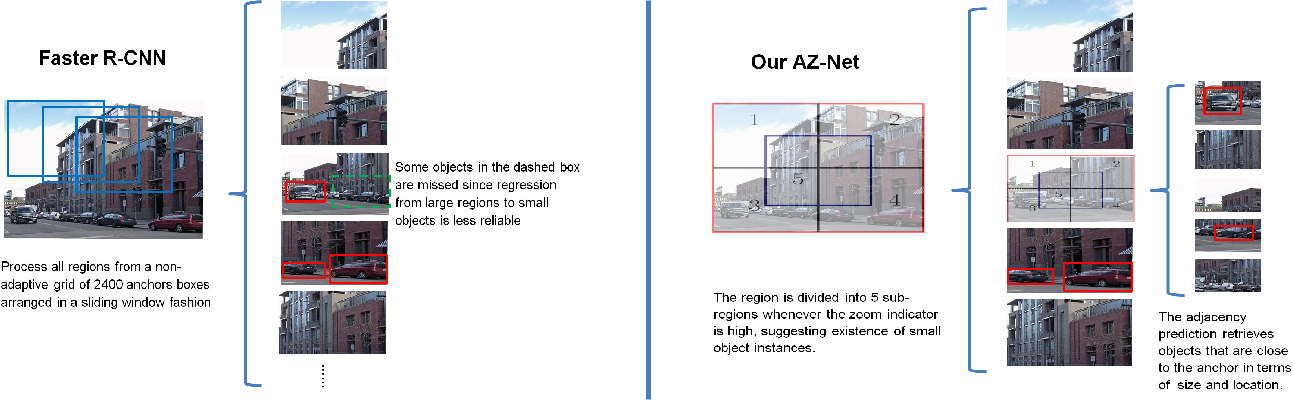 Figure 1 for Adaptive Object Detection Using Adjacency and Zoom Prediction