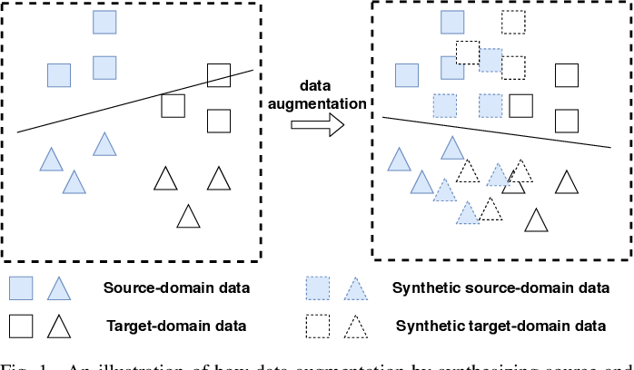 Figure 1 for Data Augmentation with norm-VAE for Unsupervised Domain Adaptation