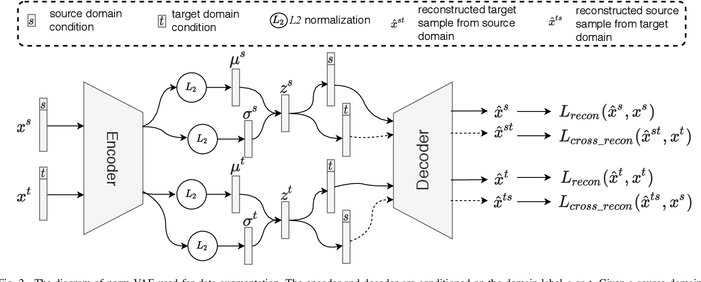 Figure 2 for Data Augmentation with norm-VAE for Unsupervised Domain Adaptation