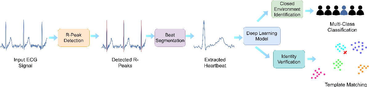 Figure 2 for EDITH :ECG biometrics aided by Deep learning for reliable Individual auTHentication