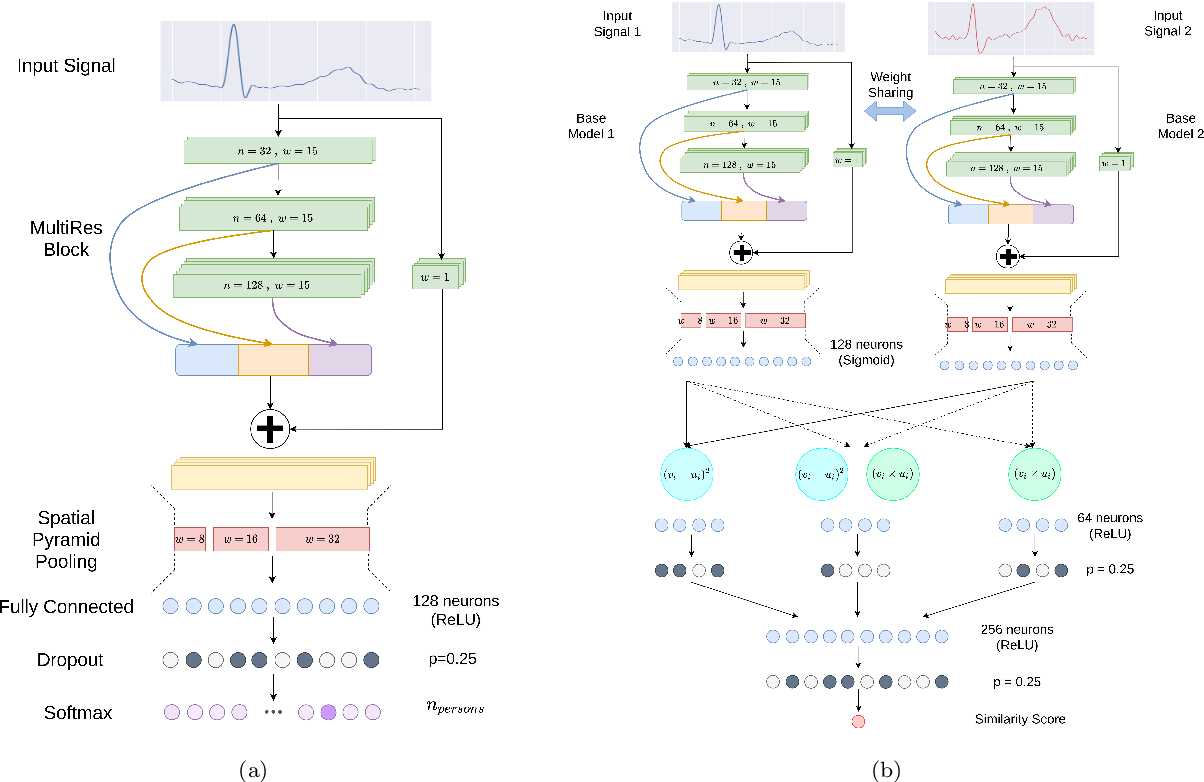 Figure 3 for EDITH :ECG biometrics aided by Deep learning for reliable Individual auTHentication