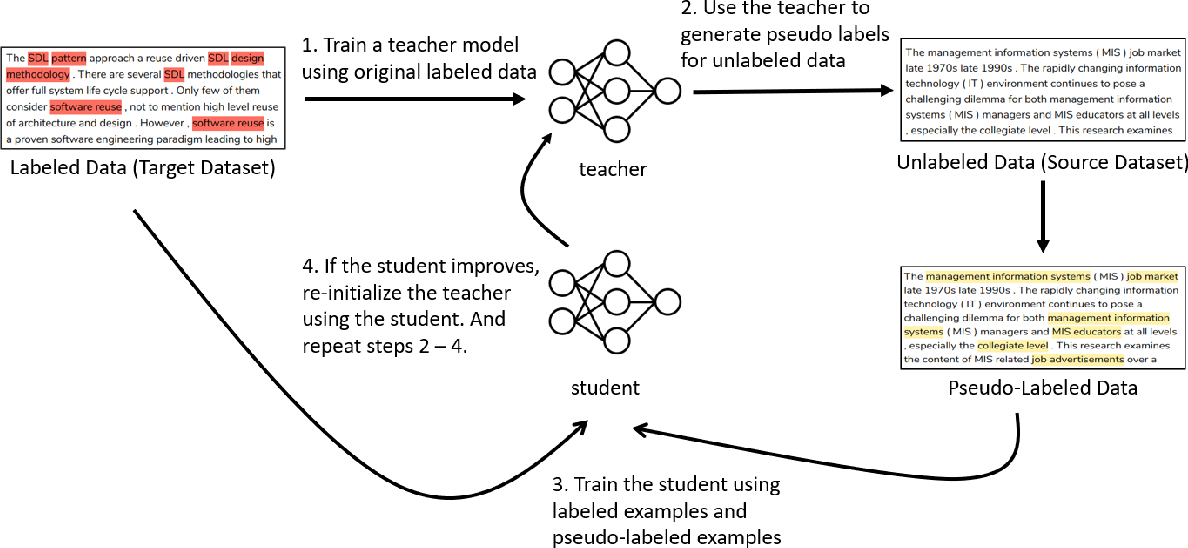 Figure 3 for A Joint Learning Approach based on Self-Distillation for Keyphrase Extraction from Scientific Documents