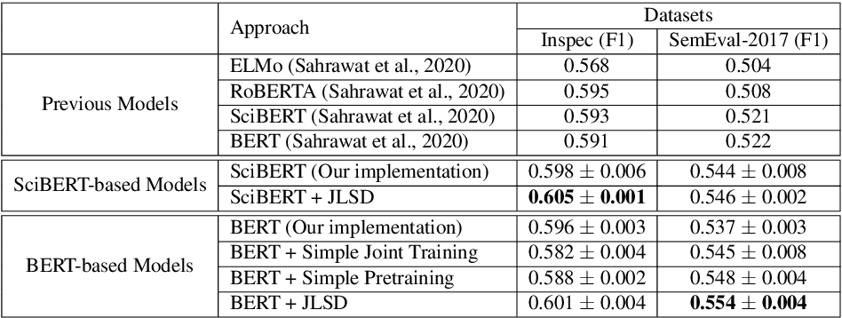 Figure 2 for A Joint Learning Approach based on Self-Distillation for Keyphrase Extraction from Scientific Documents