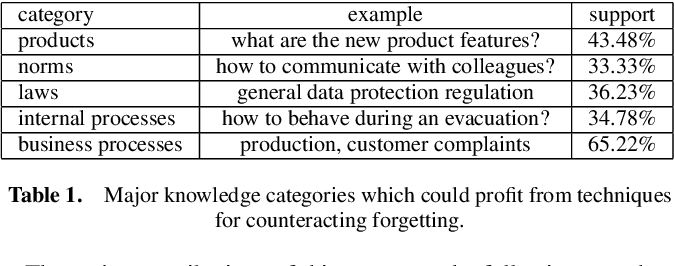 Figure 1 for KnowledgeCheckR: Intelligent Techniques for Counteracting Forgetting