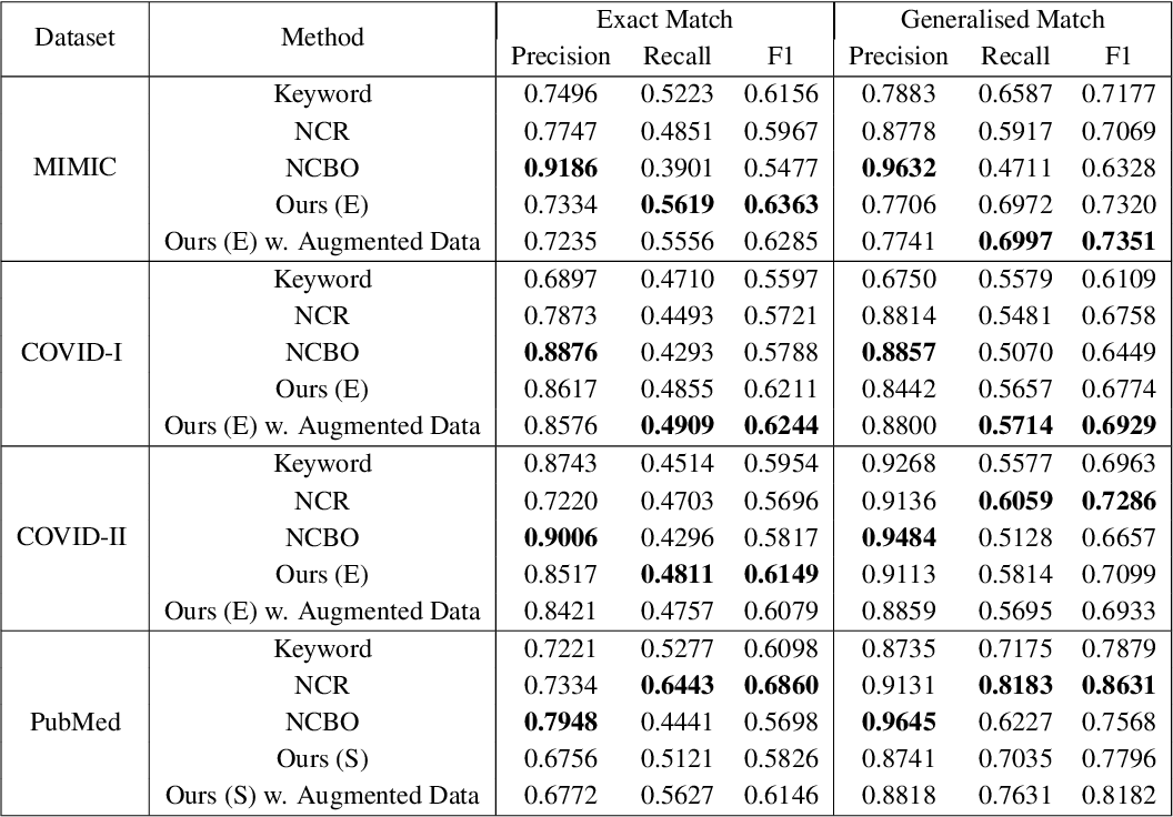 Figure 3 for Self-Supervised Detection of Contextual Synonyms in a Multi-Class Setting: Phenotype Annotation Use Case
