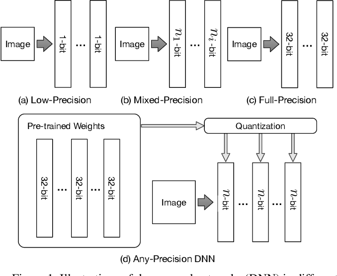 Figure 1 for Any-Precision Deep Neural Networks