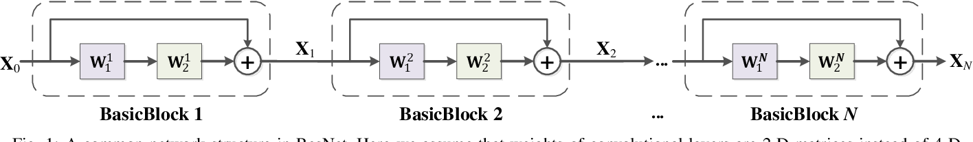 Figure 1 for Joint Matrix Decomposition for Deep Convolutional Neural Networks Compression