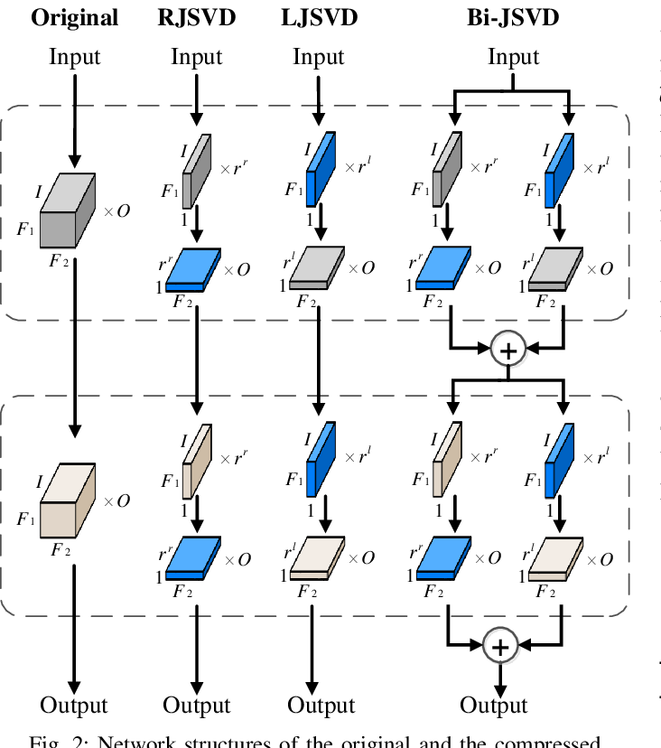 Figure 2 for Joint Matrix Decomposition for Deep Convolutional Neural Networks Compression