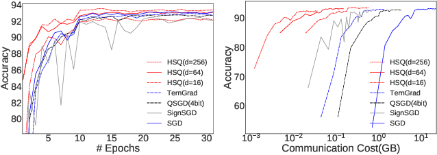 Figure 2 for Hyper-Sphere Quantization: Communication-Efficient SGD for Federated Learning