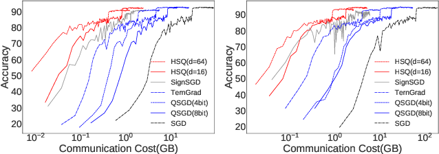 Figure 4 for Hyper-Sphere Quantization: Communication-Efficient SGD for Federated Learning
