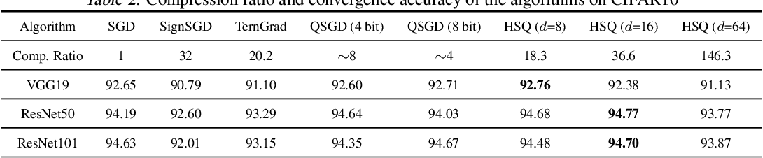 Figure 3 for Hyper-Sphere Quantization: Communication-Efficient SGD for Federated Learning