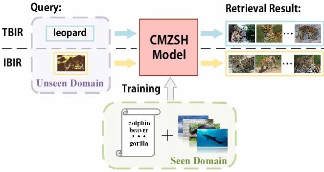 Figure 1 for Attribute-Guided Network for Cross-Modal Zero-Shot Hashing