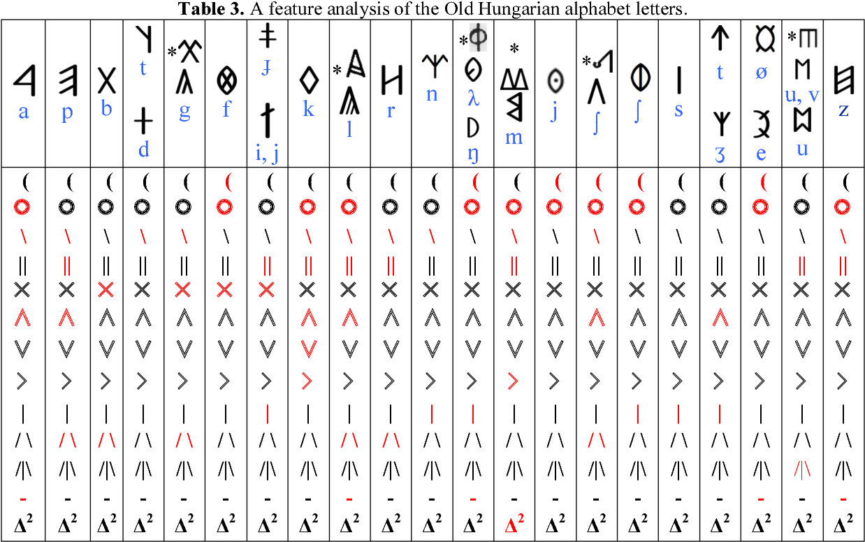 Establishing The West Ugric Language Family With Minoan Hattic And