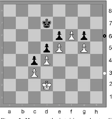 An Active Symbols Theory Of Chess Intuition Semantic Scholar