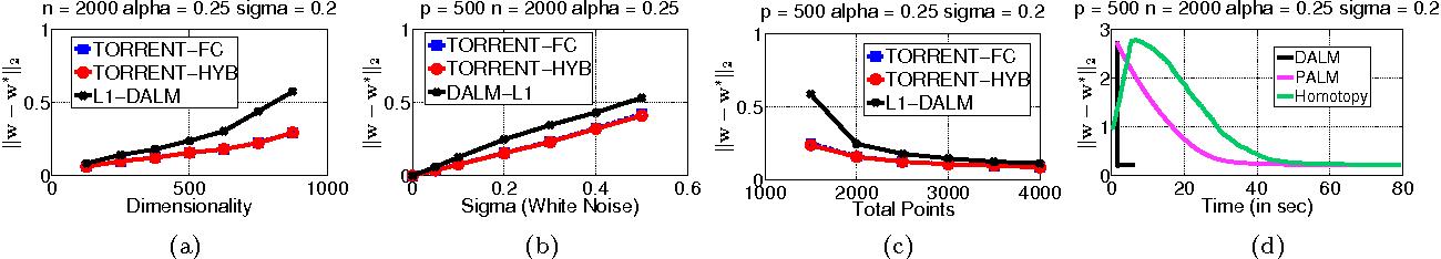 Figure 3 for Robust Regression via Hard Thresholding