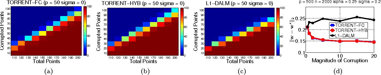 Figure 1 for Robust Regression via Hard Thresholding