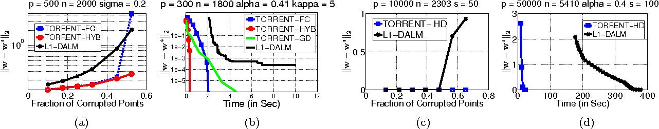 Figure 2 for Robust Regression via Hard Thresholding