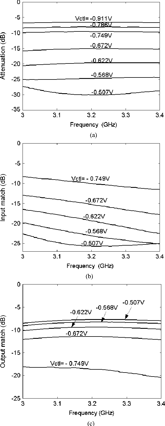 Figure 1 from Ring-hybrid microwave voltage-variable