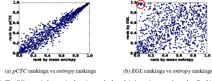 Figure 3 for Active Learning for Speech Recognition: the Power of Gradients