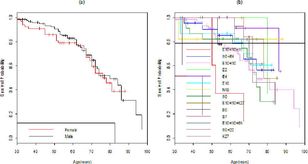 Figure 2. Fleming-Harrington curves for survival by (a) gender and (b) chronic disease: diseases are identified by ICD 10 codes