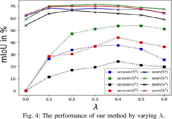 Figure 4 for Learning unbiased zero-shot semantic segmentation networks via transductive transfer