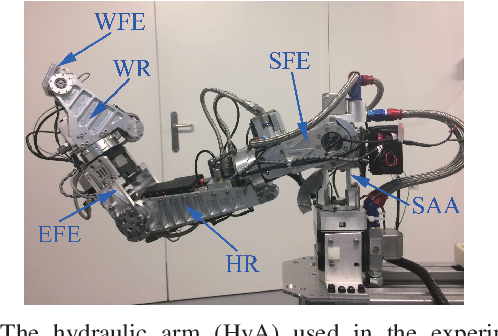 Figure 1 for Nonlinear disturbance attenuation control of hydraulic robotics