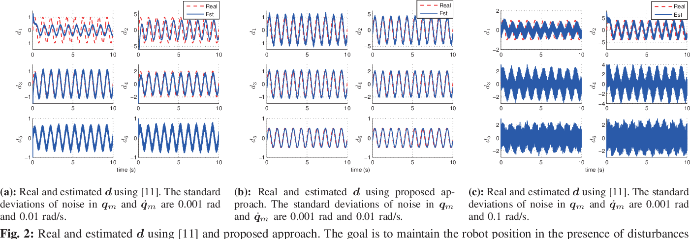 Figure 2 for Nonlinear disturbance attenuation control of hydraulic robotics