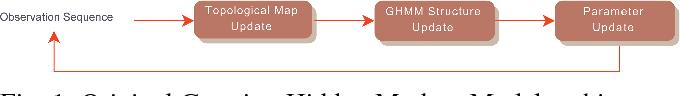 Figure 1 for Building Prior Knowledge: A Markov Based Pedestrian Prediction Model Using Urban Environmental Data