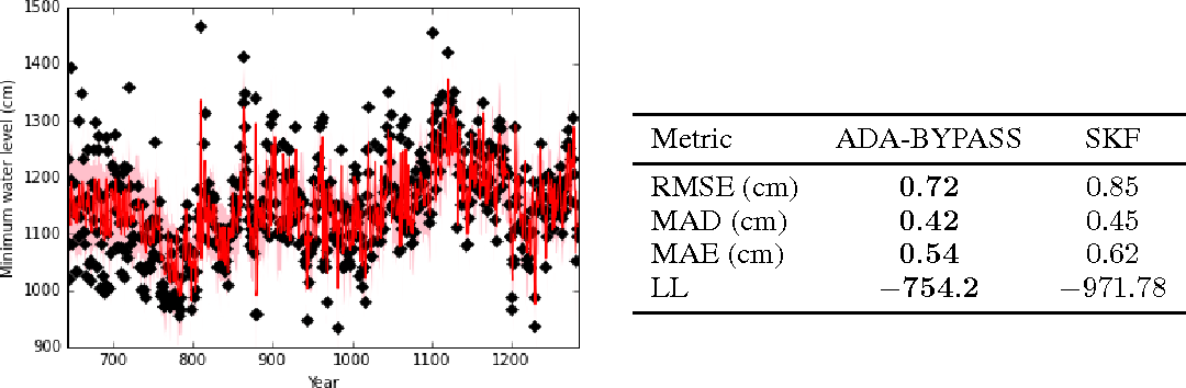 Figure 1 for A Variational Bayesian State-Space Approach to Online Passive-Aggressive Regression