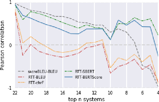 Figure 4 for Revisiting Round-Trip Translation for Quality Estimation
