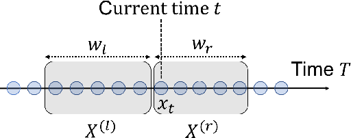 Figure 1 for Kernel Change-point Detection with Auxiliary Deep Generative Models