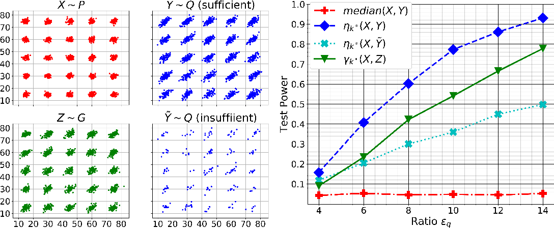 Figure 3 for Kernel Change-point Detection with Auxiliary Deep Generative Models