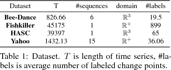 Figure 2 for Kernel Change-point Detection with Auxiliary Deep Generative Models