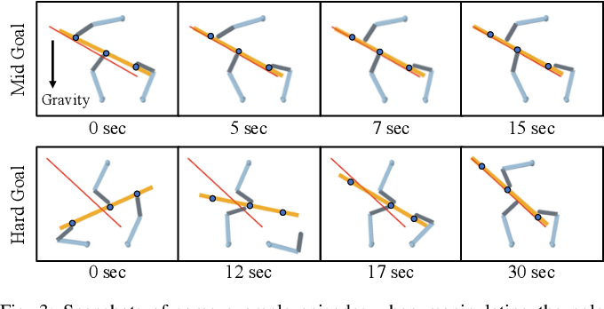 Figure 3 for Learning Hierarchical Control for Robust In-Hand Manipulation