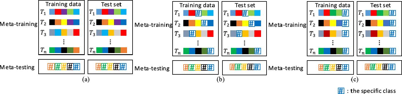 Figure 1 for Meta Learning for Few-shot Keyword Spotting