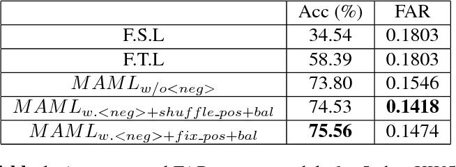 Figure 2 for Meta Learning for Few-shot Keyword Spotting