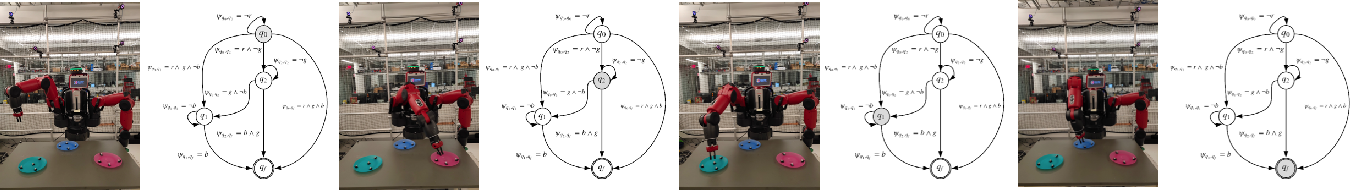 Figure 4 for Automata Guided Reinforcement Learning With Demonstrations