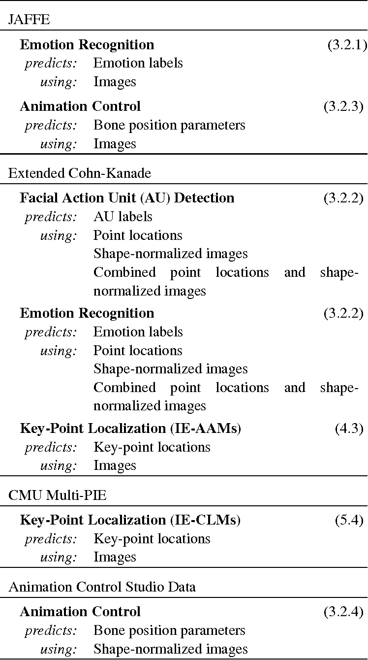 Figure 2 for Improving Facial Analysis and Performance Driven Animation through Disentangling Identity and Expression