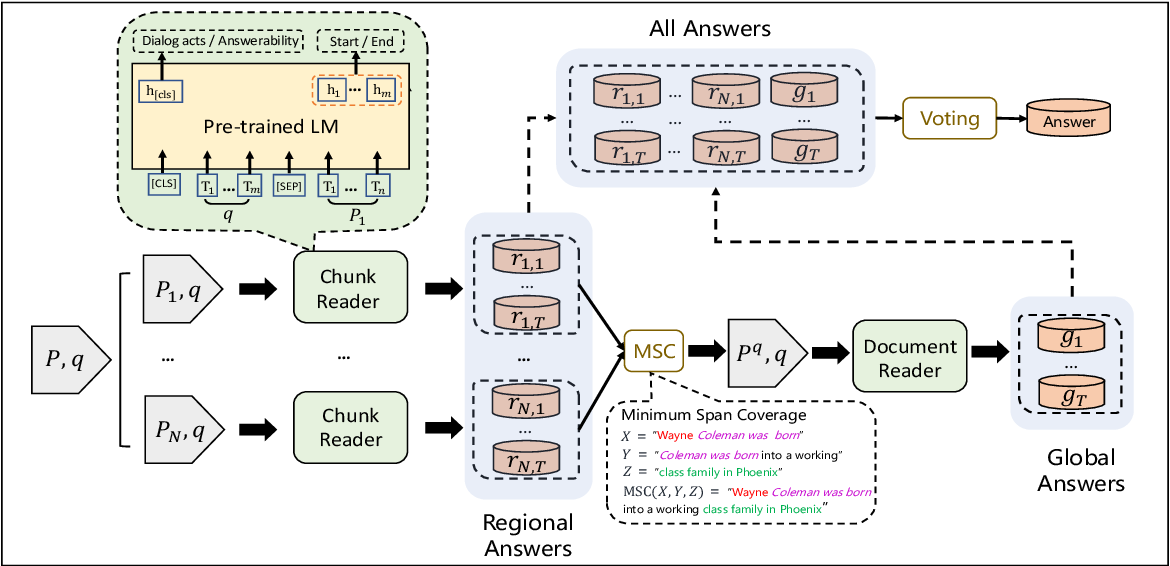 Figure 1 for RoR: Read-over-Read for Long Document Machine Reading Comprehension