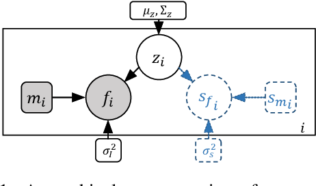 Figure 1 for Unsupervised Learning of Probabilistic Diffeomorphic Registration for Images and Surfaces