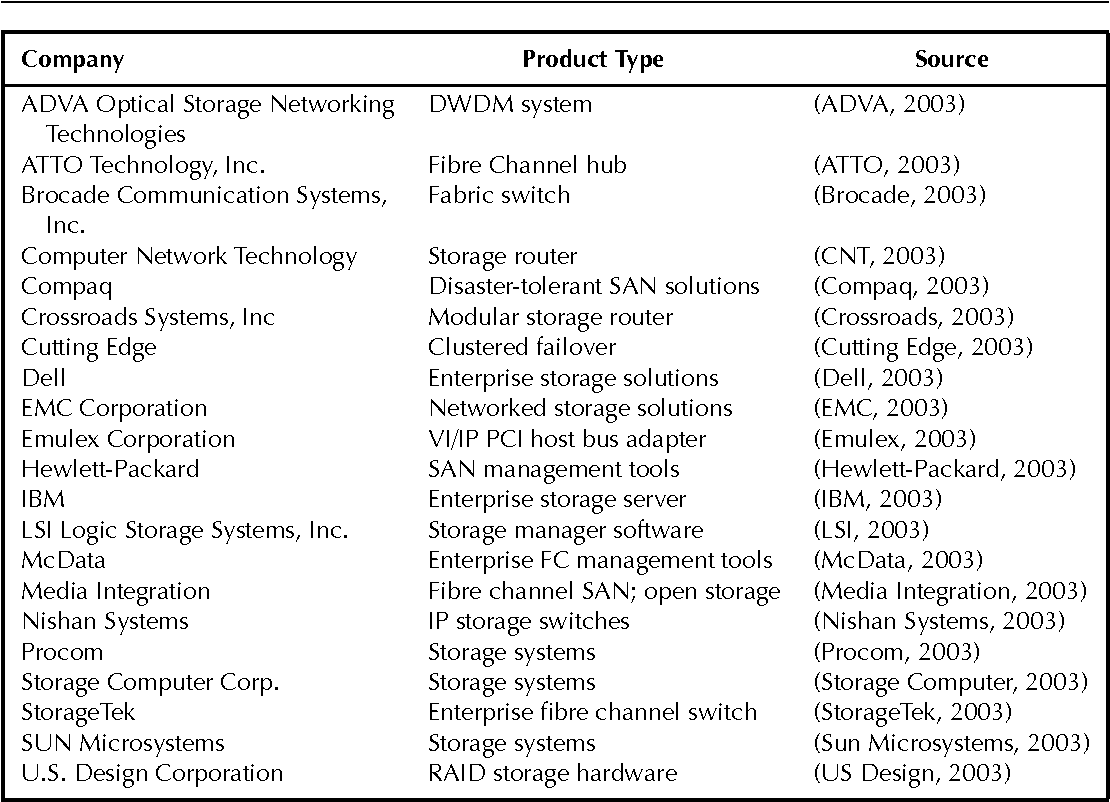Storage Area Network Complete Reference Pdf