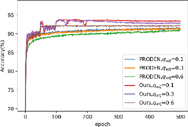 Figure 3 for Leveraged Weighted Loss for Partial Label Learning
