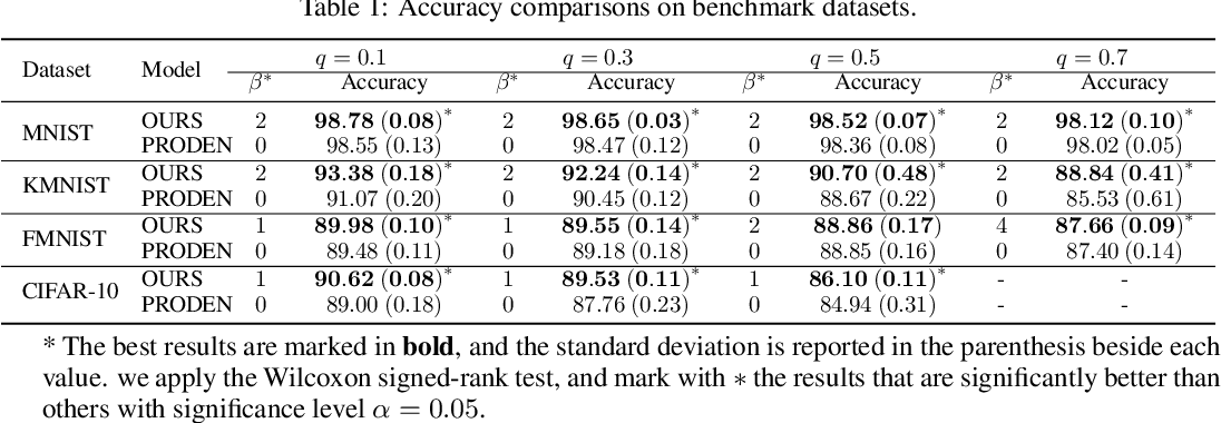 Figure 2 for Leveraged Weighted Loss for Partial Label Learning