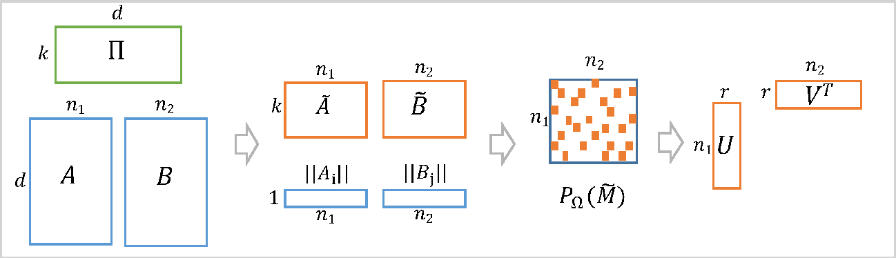 Figure 1 for Single Pass PCA of Matrix Products